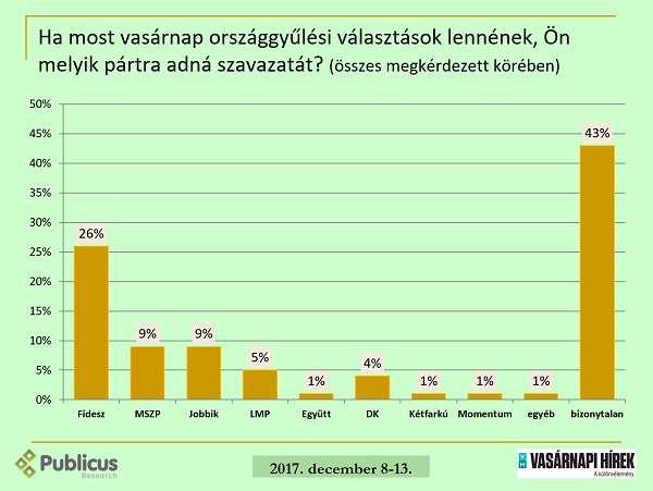 A Fidesz támogatottsága kicsit csökkent, az MSZP és a Jobbik mélyponton