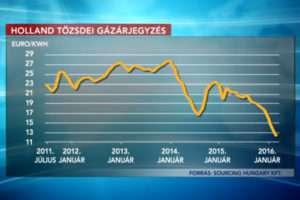 """Orbán stadionjai olcsóbban kapják a gázt, mint Ön, a """"megvédett""""!"""