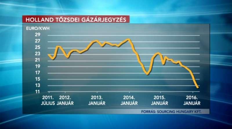 Orbán stadionjai olcsóbban kapják a gázt, mint Ön, a