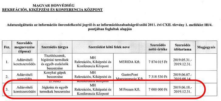 Tesz a honvédség Németh digitális szuperkatonájára! 7.000.000.- közforintért vesz inkább fagyit! 1